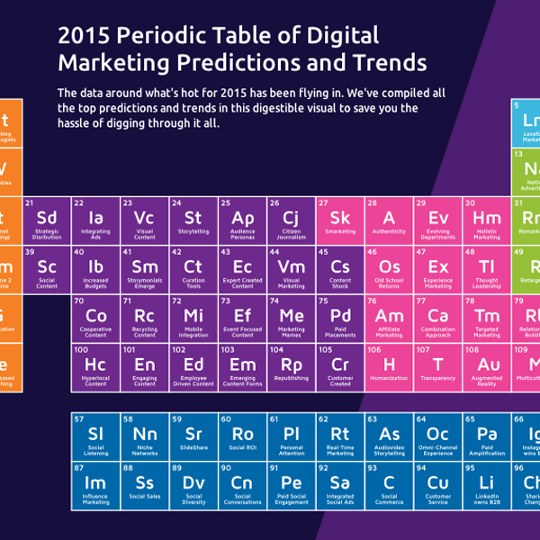 Periodic Table of Marketing Trends